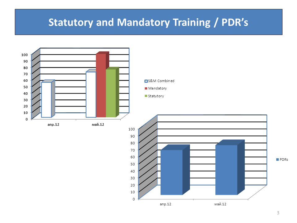 Statutory and Mandatory Training Benchmarking 4 TrustTargetPerformance Berkshire Healthcare FT Statutory Training defined as: Fire, Manual Handling and Health & Safety Other 'mandatory' training (*except PMVA which is 85% performance) 85% 57%* Milton Keynes Hospital FT Statutory comparable to Oxford Health FT85%57% Bucks Healthcare Trust Statutory defined as 'legislative' Mandatory – the rest 85% Subject only reporting Southern Health FT S&M not differentiated; based on NHSLA minimum data set.95%Subject only reporting Oxford University Hospitals Trust S&M not differentiated; based on NHSLA minimum data set.80%74% Portsmouth Hospitals FT S&M not differentiated; based on NHSLA minimum data set.85%74% University Hospitals Southampton FT S&M not differentiated; based on NHSLA minimum data set.75%Subject only reporting