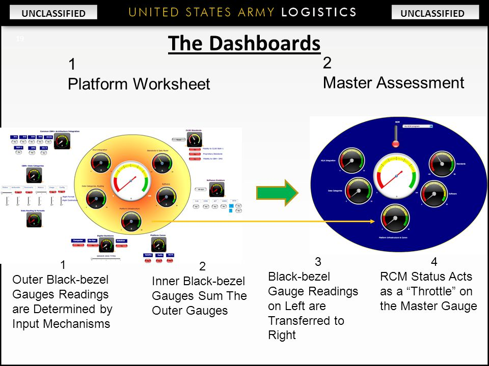 "UNCLASSIFIED 1 Platform Worksheet 2 Master Assessment 3 Black-bezel Gauge Readings on Left are Transferred to Right 4 RCM Status Acts as a ""Throttle"""