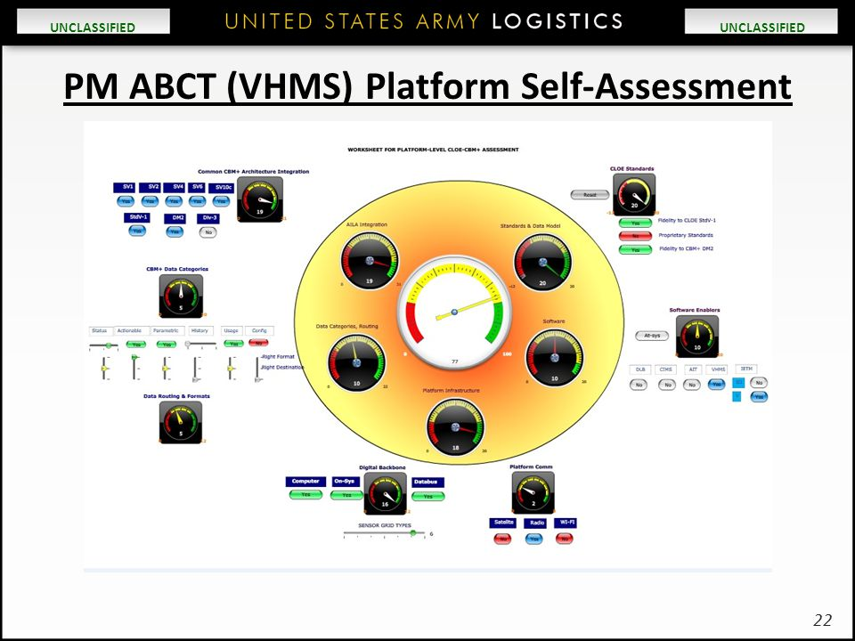 UNCLASSIFIED 22 PM ABCT (VHMS) Platform Self-Assessment