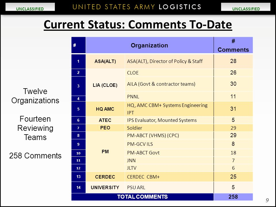 UNCLASSIFIED Current Status: Comments To-Date # Organization # Comments 1 ASA(ALT) ASA(ALT), Director of Policy & Staff 28 2 LIA (CLOE) CLOE 26 3 AILA