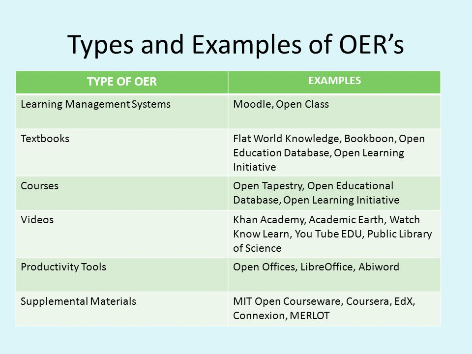 Types and Examples of OER's TYPE OF OER EXAMPLES Learning Management SystemsMoodle, Open Class TextbooksFlat World Knowledge, Bookboon, Open Education Database, Open Learning Initiative CoursesOpen Tapestry, Open Educational Database, Open Learning Initiative VideosKhan Academy, Academic Earth, Watch Know Learn, You Tube EDU, Public Library of Science Productivity ToolsOpen Offices, LibreOffice, Abiword Supplemental MaterialsMIT Open Courseware, Coursera, EdX, Connexion, MERLOT