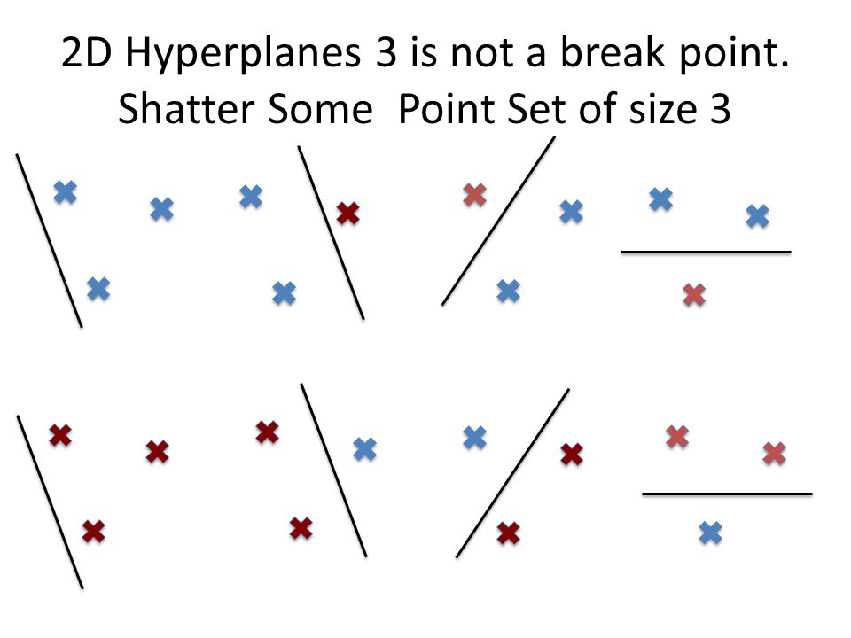 2D Hyperplanes 3 is not a break point. Shatter Some Point Set of size 3