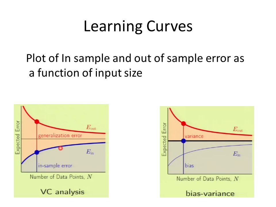 Learning Curves Plot of In sample and out of sample error as a function of input size