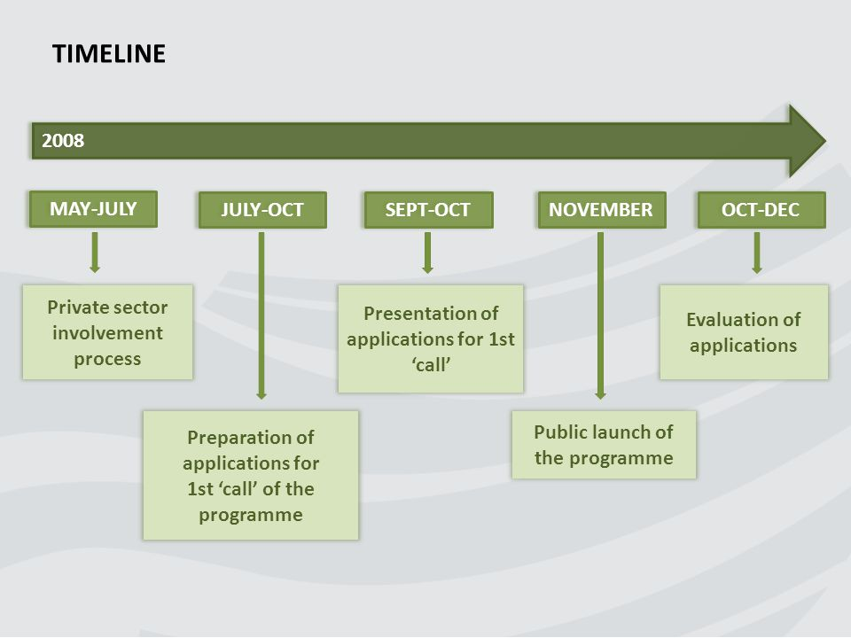 TIMELINE MAY-JULY Private sector involvement process JULY-OCT SEPT-OCT Preparation of applications for 1st 'call' of the programme Presentation of applications for 1st 'call' OCT-DEC Evaluation of applications 2008 NOVEMBER Public launch of the programme