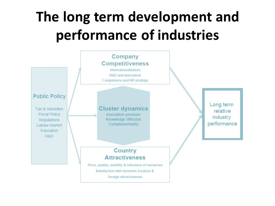 The long term development and performance of industries