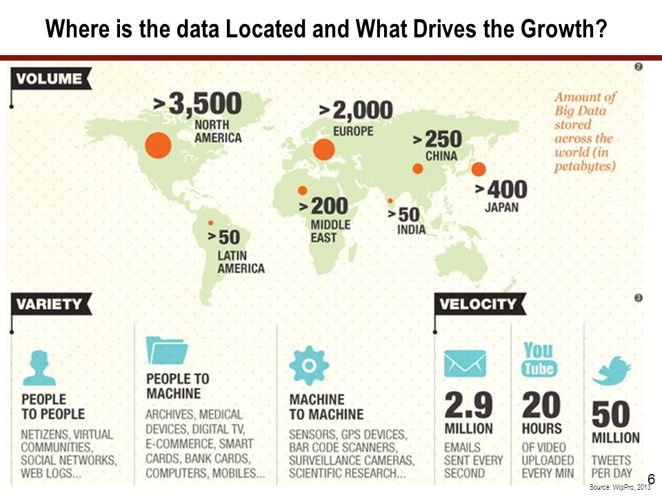 Where is the data Located and What Drives the Growth? 6 Source: WipPro, 2013