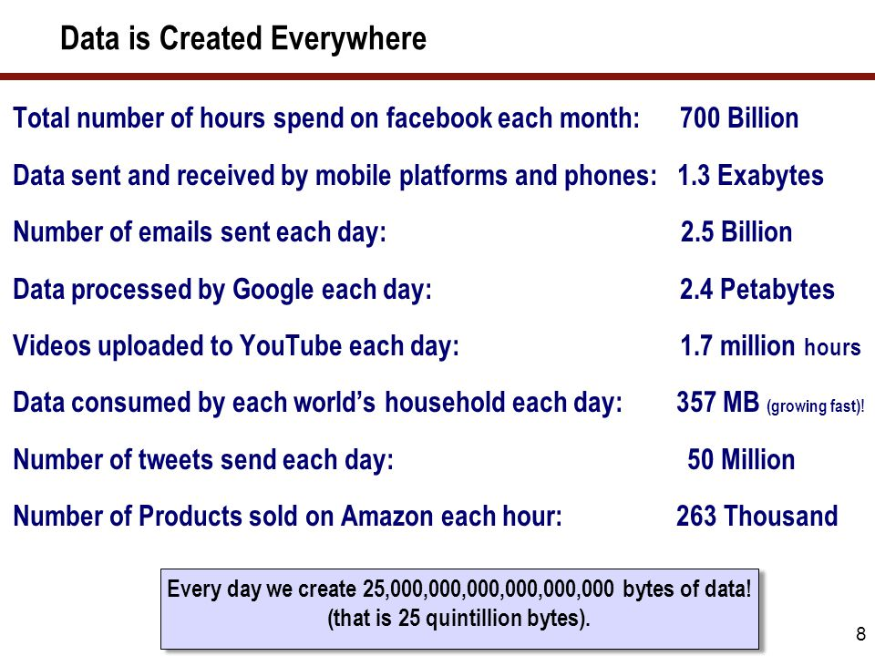 Data is Created Everywhere 8 Every day we create 25,000,000,000,000,000,000 bytes of data! (that is 25 quintillion bytes). Every day we create 25,000,