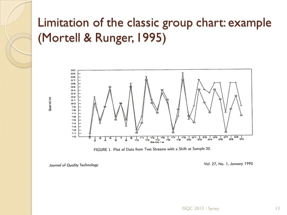 Limitation of the classic group chart: example (Mortell & Runger, 1995) ISQC 2013 - Syney13