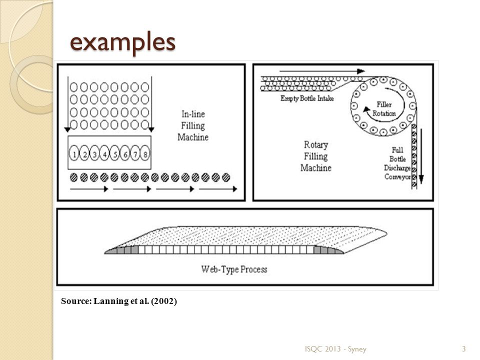 examples examples ISQC 2013 - Syney3 Source: Lanning et al. (2002)