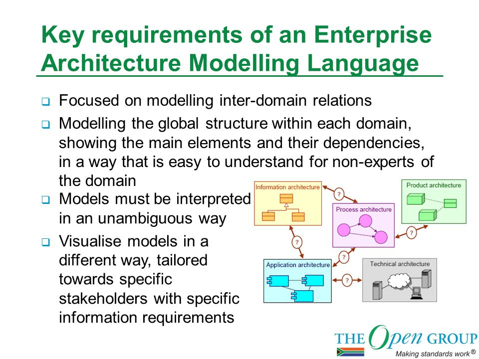 Agenda  Why use a formal Enterprise Architecture Language  Where did ArchiMate originate  How is ArchiMate constructed  When should you use different views  What do I need to know when modelling in a tool  Who do I contact to join the Open Group or the ArchiMate Forum