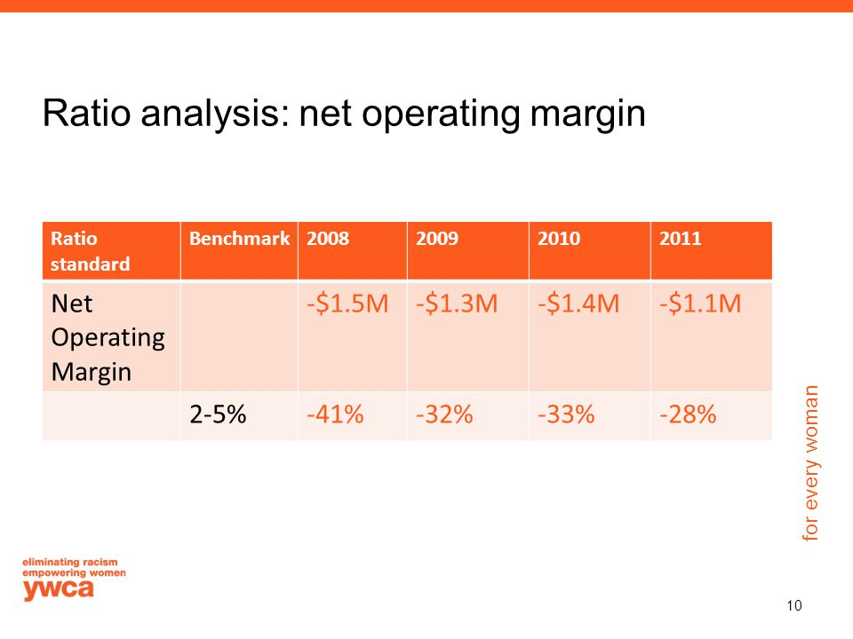 for every woman Ratio analysis: net operating margin Ratio standard Benchmark2008200920102011 Net Operating Margin -$1.5M-$1.3M-$1.4M-$1.1M 2-5%-41%-32%-33%-28% 10