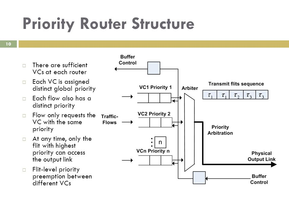 Priority Router Structure 10  There are sufficient VCs at each router  Each VC is assigned distinct global priority  Each flow also has a distinct