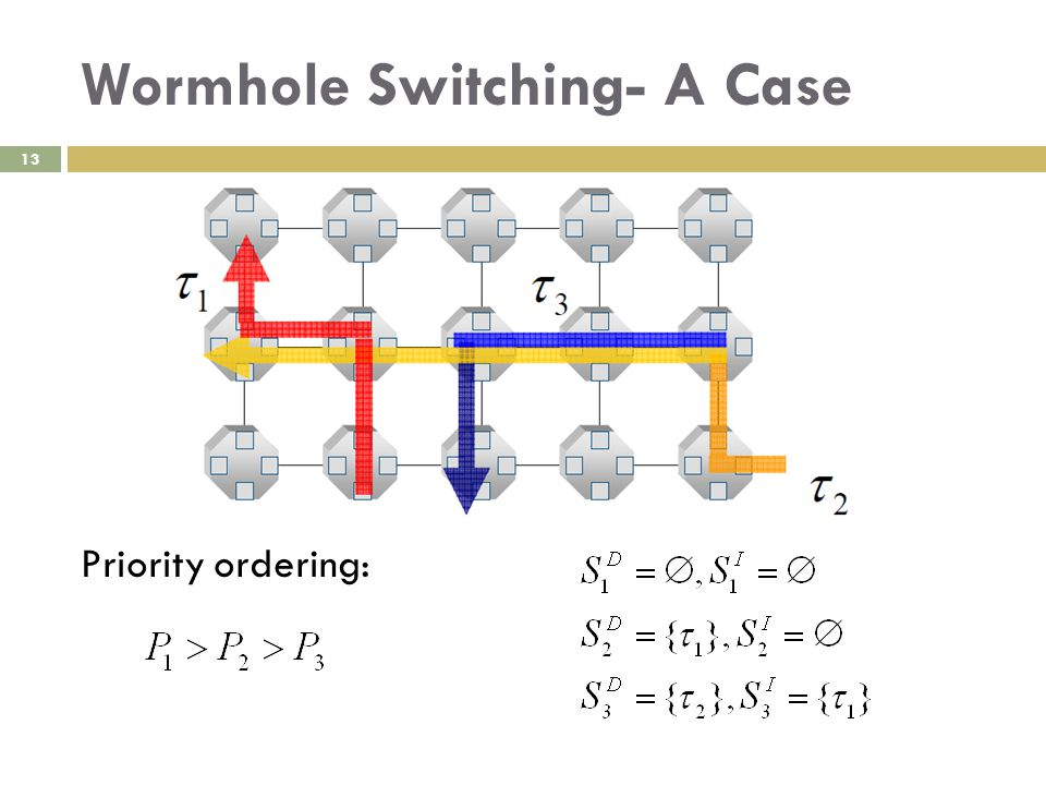 Wormhole Switching- A Case 13 Priority ordering: