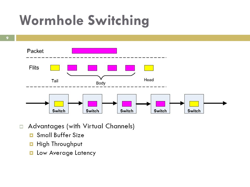 Wormhole Switching 9  Advantages (with Virtual Channels)  Small Buffer Size  High Throughput  Low Average Latency
