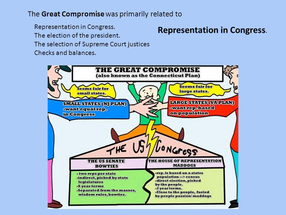The Great Compromise was primarily related to Representation in Congress. The election of the president. The selection of Supreme Court justices Check