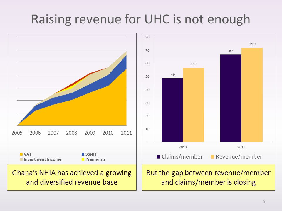 Ghana's NHIA has achieved a growing and diversified revenue base Raising revenue for UHC is not enough But the gap between revenue/member and claims/member is closing 5