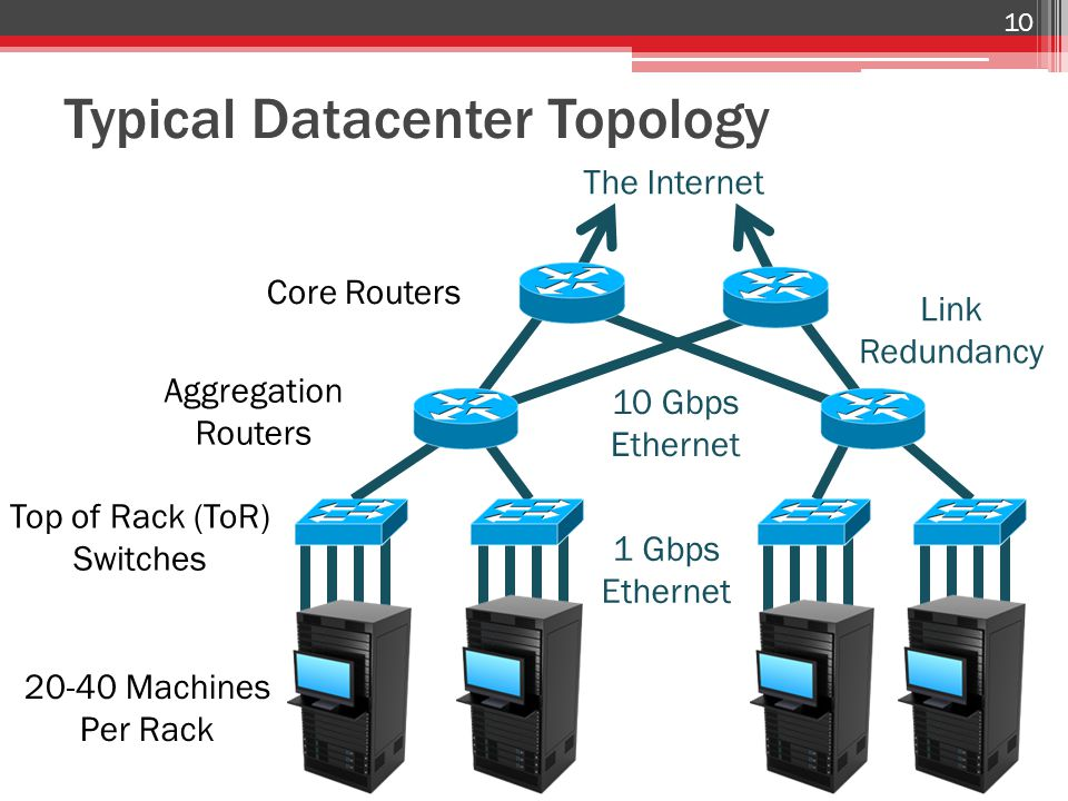 Typical Datacenter Topology 20-40 Machines Per Rack 10 Top of Rack (ToR) Switches Aggregation Routers Core Routers 1 Gbps Ethernet 10 Gbps Ethernet The Internet Link Redundancy