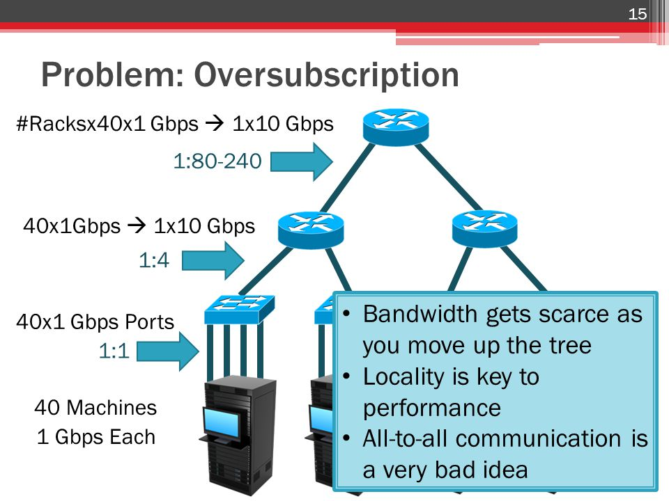Problem: Oversubscription 40 Machines 1 Gbps Each 15 1:4 40x1 Gbps Ports 40x1Gbps  1x10 Gbps 1:80-240 #Racksx40x1 Gbps  1x10 Gbps 1:1 Bandwidth gets