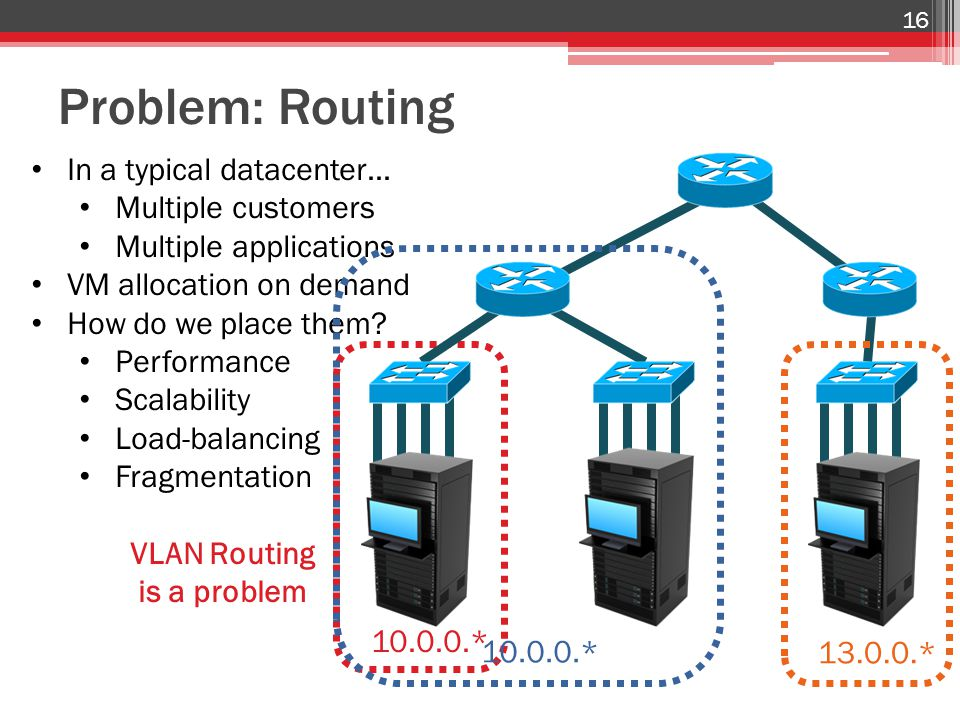 Problem: Routing 16 10.0.0.* In a typical datacenter… Multiple customers Multiple applications VM allocation on demand How do we place them.