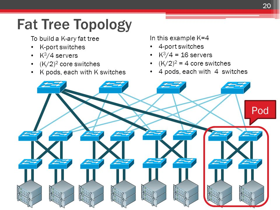 Fat Tree Topology 20 To build a K-ary fat tree K-port switches K 3 /4 servers (K/2) 2 core switches K pods, each with K switches In this example K=4 4