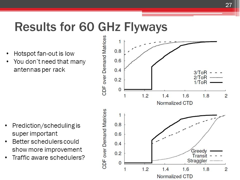 Results for 60 GHz Flyways 27 Hotspot fan-out is low You don't need that many antennas per rack Prediction/scheduling is super important Better schedulers could show more improvement Traffic aware schedulers