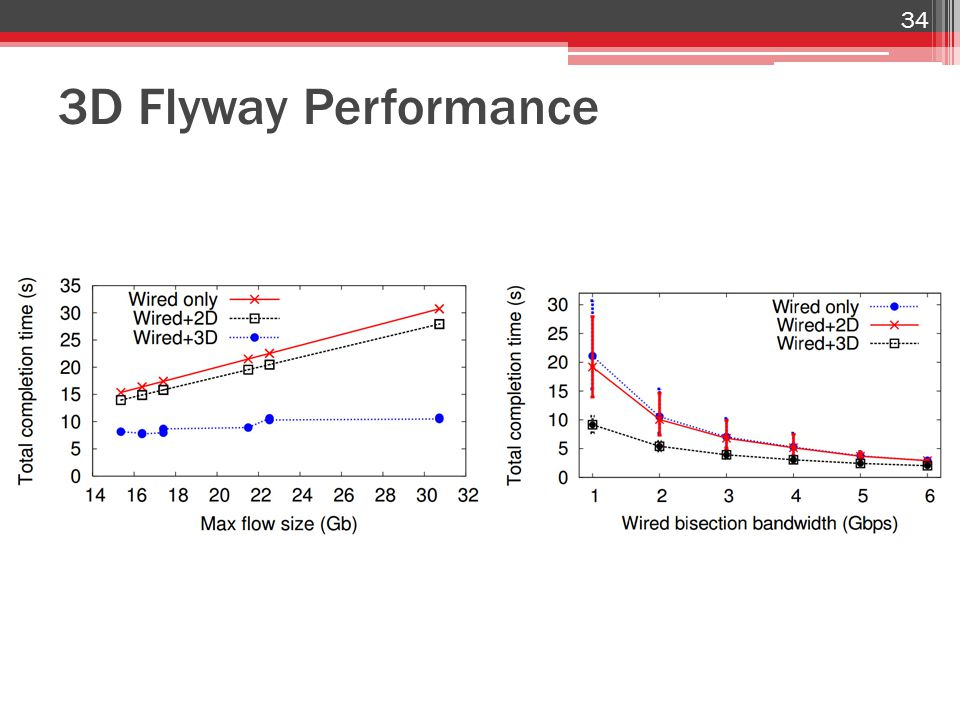 3D Flyway Performance 34