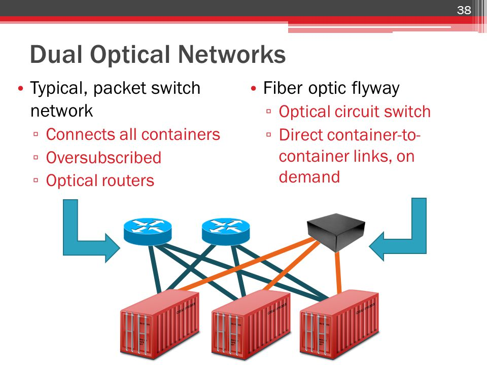 Dual Optical Networks Typical, packet switch network ▫ Connects all containers ▫ Oversubscribed ▫ Optical routers 38 Fiber optic flyway ▫ Optical circ