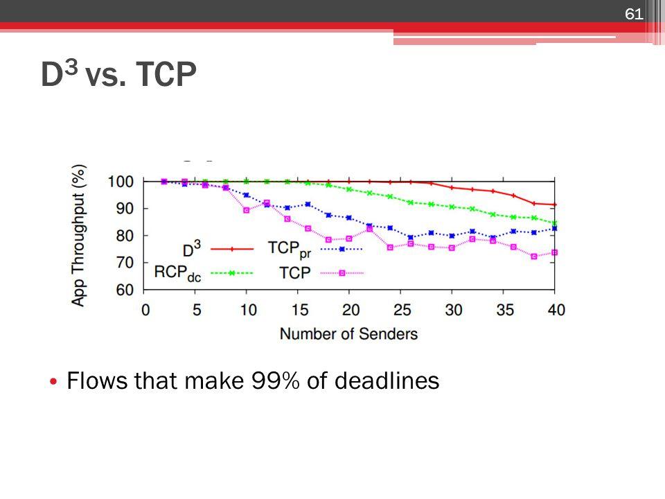 D 3 vs. TCP Flows that make 99% of deadlines 61