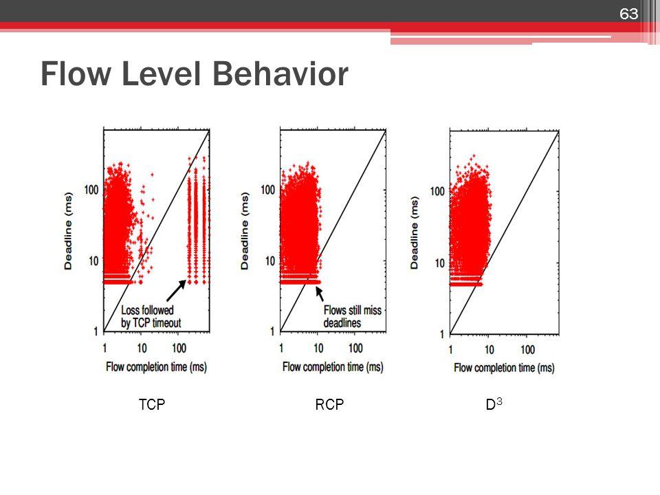Flow Level Behavior 63 TCPRCPD3D3