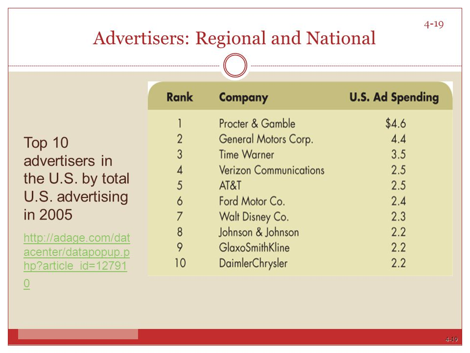 4-19 4-19 Advertisers: Regional and National Top 10 advertisers in the U.S. by total U.S. advertising in 2005 http://adage.com/dat acenter/datapopup.p