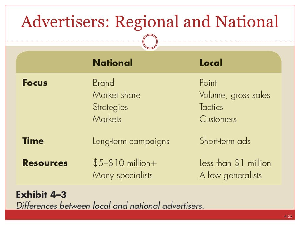 4-23 Advertisers: Regional and National
