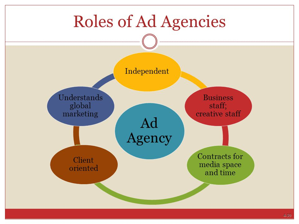 4-30 Roles of Ad Agencies Ad Agency Independent Business staff; creative staff Contracts for media space and time Client oriented Understands global m