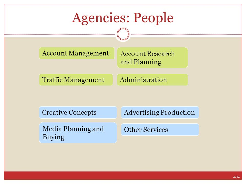 4-34 Agencies: People Account Research and Planning Traffic ManagementAdministration Account Management Other Services Advertising Production Media Pl