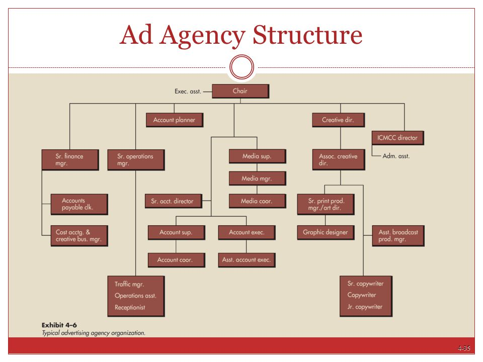 4-35 Ad Agency Structure