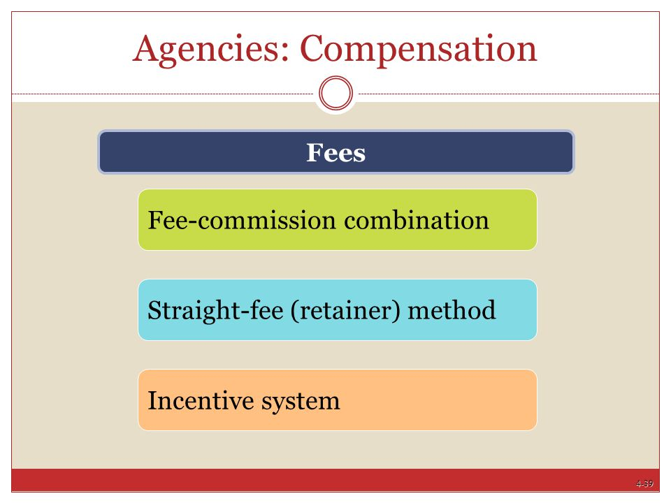 4-39 Agencies: Compensation Fees Fee-commission combination Straight-fee (retainer) method Incentive system