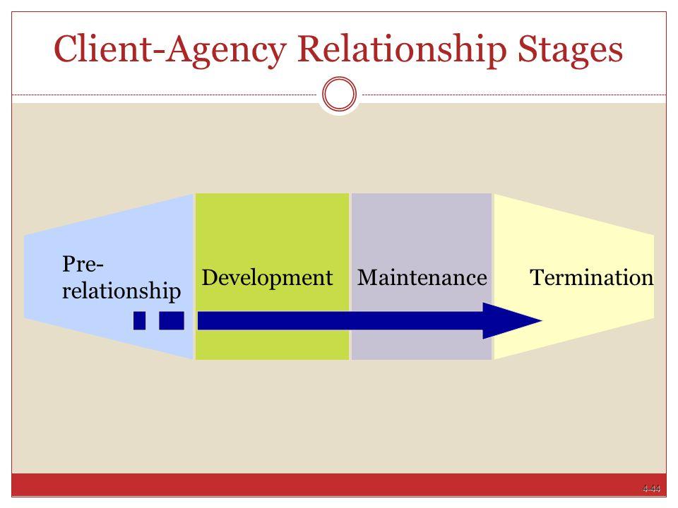 4-44 Client-Agency Relationship Stages Development Pre-relationship Termination Maintenance