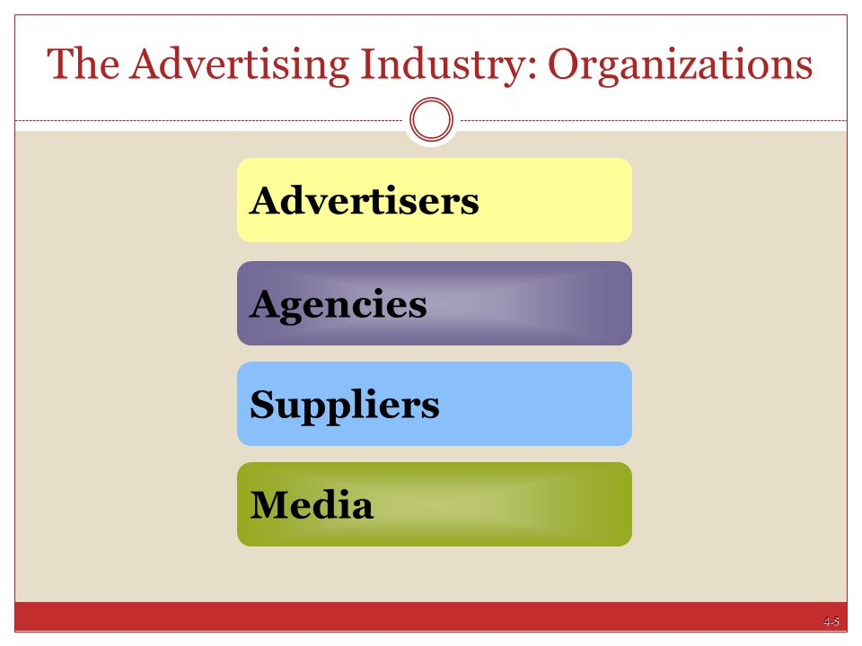 4-16 Advertisers: Cooperative Vertical Co-opHorizontal Co-op Firms in the same business or part of town advertise jointly National brand association Manufacturer provides complete ad & shares costs Professional quality ads Expands advertising budget