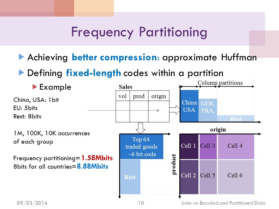 09/03/2014 11 Joins on Encoded and Partitioned Data Catch-All Cell (1/2)