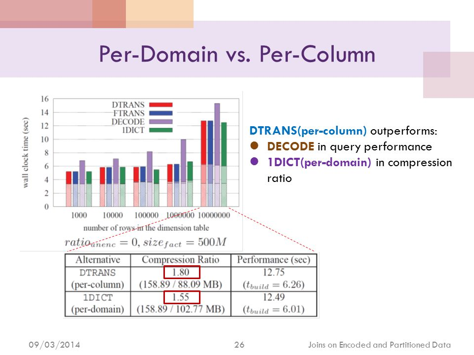 09/03/2014 27 Joins on Encoded and Partitioned Data When Does DTRANS Win.