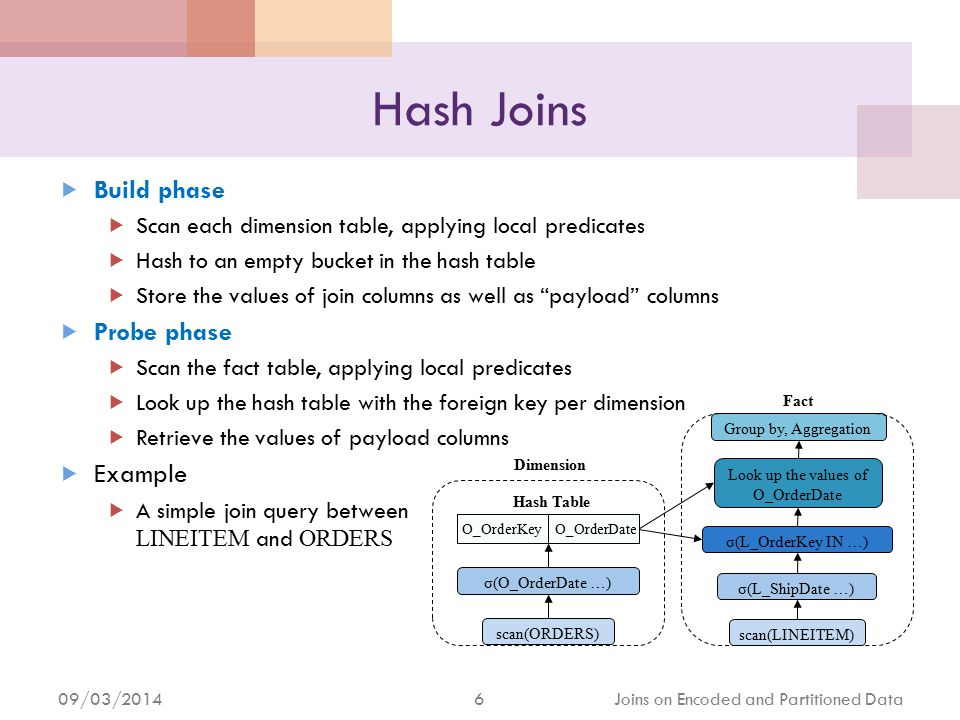 09/03/2014 6 Joins on Encoded and Partitioned Data Hash Joins  Build phase  Scan each dimension table, applying local predicates  Hash to an empty bucket in the hash table  Store the values of join columns as well as payload columns  Probe phase  Scan the fact table, applying local predicates  Look up the hash table with the foreign key per dimension  Retrieve the values of payload columns  Example  A simple join query between LINEITEM and ORDERS scan(ORDERS) σ(O_OrderDate …) scan(LINEITEM) σ(L_ShipDate …) σ(L_OrderKey IN …) Look up the values of O_OrderDate Group by, Aggregation O_OrderKey O_OrderDate Dimension Fact Hash Table