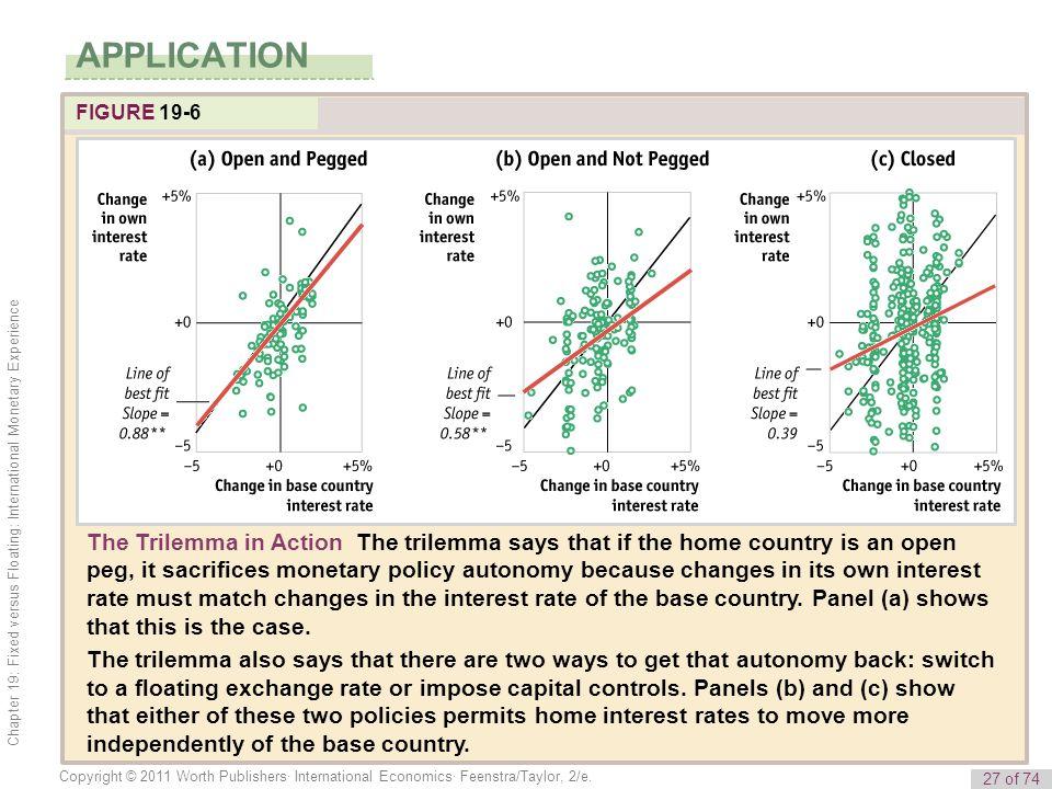 27 of 74 Copyright © 2011 Worth Publishers· International Economics· Feenstra/Taylor, 2/e. Chapter 19: Fixed versus Floating: International Monetary E