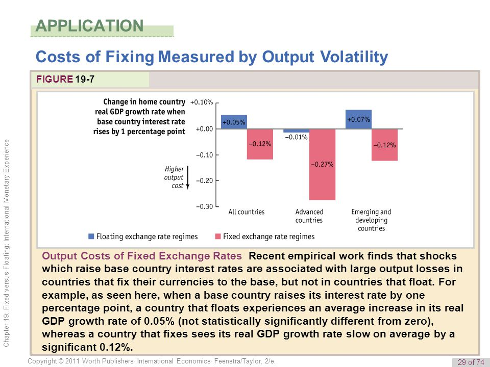 29 of 74 Copyright © 2011 Worth Publishers· International Economics· Feenstra/Taylor, 2/e. Chapter 19: Fixed versus Floating: International Monetary E