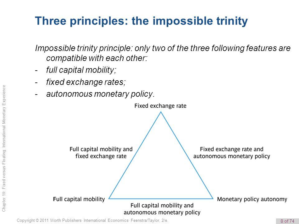 8 of 74 Copyright © 2011 Worth Publishers· International Economics· Feenstra/Taylor, 2/e. Chapter 19: Fixed versus Floating: International Monetary Ex
