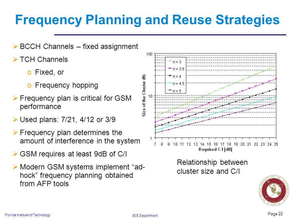 ECE Department Florida Institute of Technology Frequency Planning and Reuse Strategies  BCCH Channels – fixed assignment  TCH Channels oFixed, or oFrequency hopping  Frequency plan is critical for GSM performance  Used plans: 7/21, 4/12 or 3/9  Frequency plan determines the amount of interference in the system  GSM requires at least 9dB of C/I  Modern GSM systems implement ad- hock frequency planning obtained from AFP tools Page 22 Relationship between cluster size and C/I