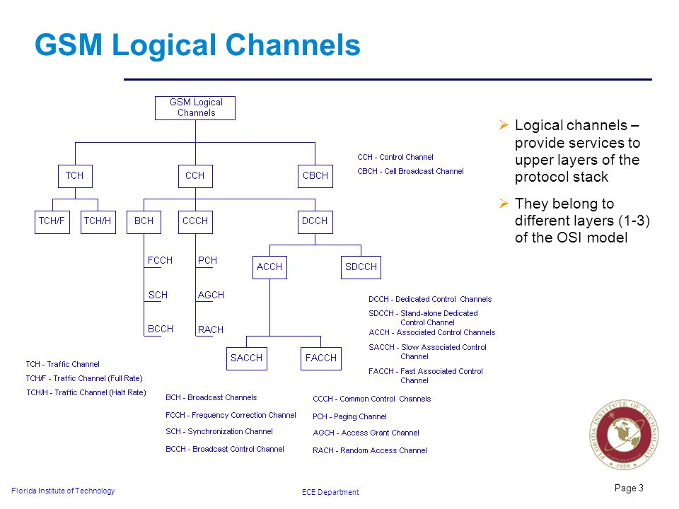 ECE Department Florida Institute of Technology GSM Logical Channels  Logical channels – provide services to upper layers of the protocol stack  They belong to different layers (1-3) of the OSI model Page 3