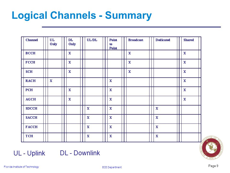 ECE Department Florida Institute of Technology Logical Channels - Summary Page 9 UL - Uplink DL - Downlink