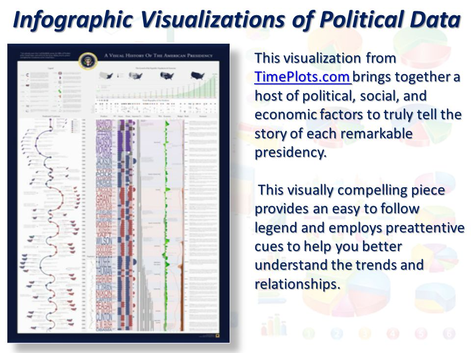Infographic Visualizations of Political Data This visualization from TimePlots.com brings together a host of political, social, and economic factors to truly tell the story of each remarkable presidency.