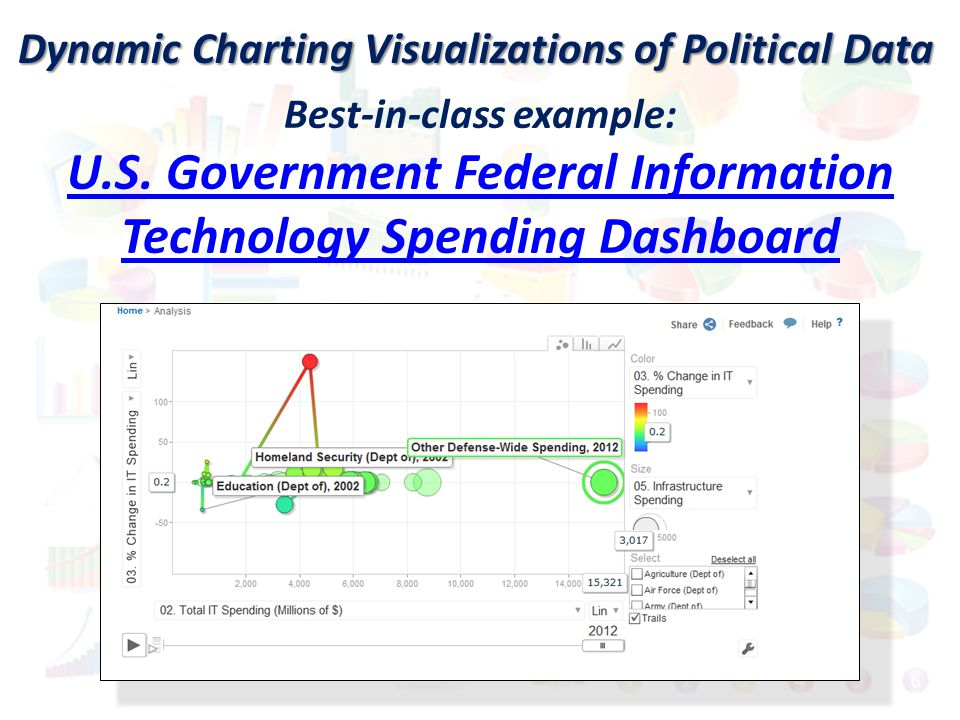 Dynamic Charting Visualizations of Political Data Best-in-class example: U.S. Government Federal Information Technology Spending Dashboard U.S. Govern