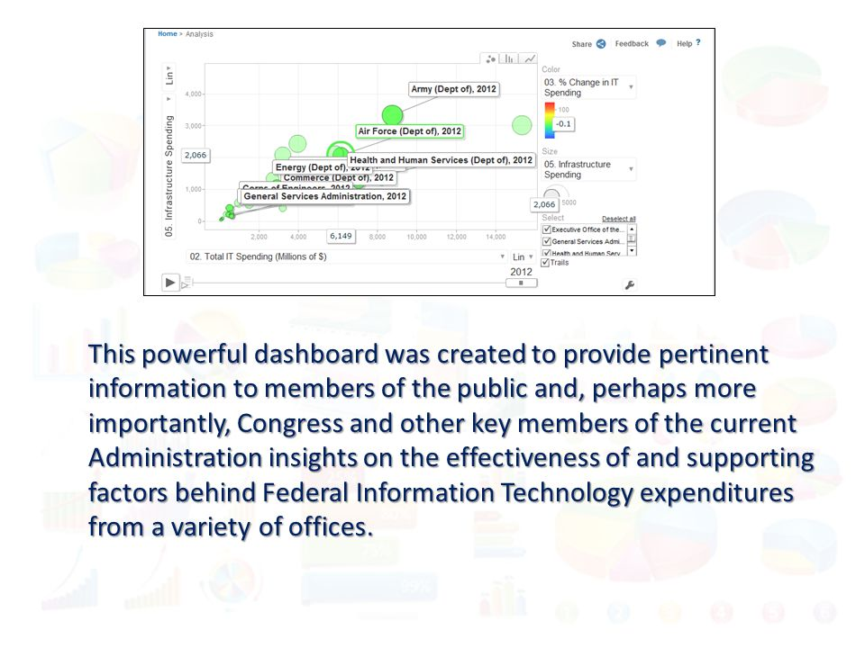 This powerful dashboard was created to provide pertinent information to members of the public and, perhaps more importantly, Congress and other key members of the current Administration insights on the effectiveness of and supporting factors behind Federal Information Technology expenditures from a variety of offices.