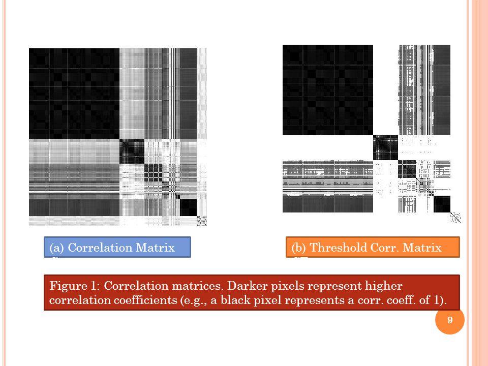 (b) Threshold Corr. Matrix CT (a) Correlation Matrix C Figure 1: Correlation matrices.
